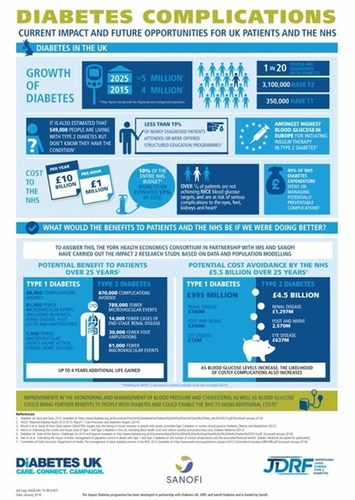 DIABETES COMPLICATIONS - CURRENT IMPACT AND FUTURE OPPORTUNITIES FOR UK PATIENTS AND THE NHS (PRNewsFoto/Sanofi UK) (PRNewsFoto/Sanofi UK)