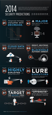 Websense Security Labs Reveals Eight Cybersecurity Predictions for 2014