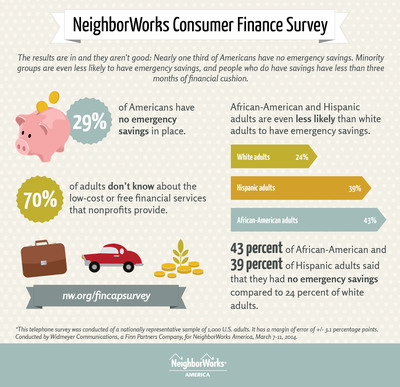 New consumer finance survey from NeighborWorks America finds that 29 percent of adults or nearly 70 million Americans have no emergency savings. This lack of emergency savings suggests that many families are one financial crisis from disaster and more likely to need to use high-cost non-traditional credit products that could only compound the problem. NeighborWorks America encourages everyone this financial capability month to visit a qualified nonprofit for help with budgeting and saving for future goals.  (PRNewsFoto/NeighborWorks America)