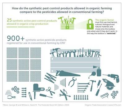 Comparison of synthetic pest control products allowed in organic versus conventional farming