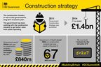 HM Government Construction Strategy