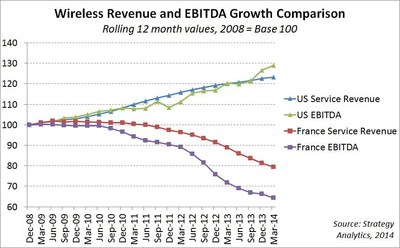 Wireless Revenue and EBITDA Growth Comparison. (PRNewsFoto/Strategy Analytics)