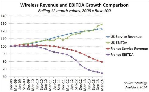 Wireless Revenue and EBITDA Growth Comparison. (PRNewsFoto/Strategy Analytics)