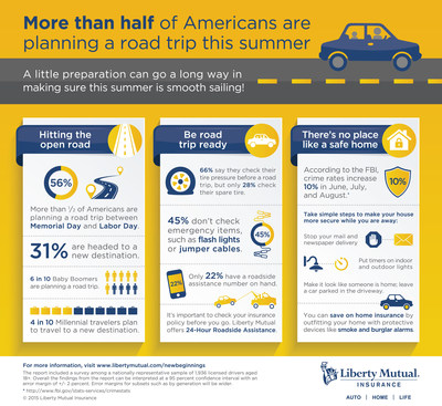 From hitting the road to tackling a DIY project at home, Americans are ready for new adventures this summer, according to the Liberty Mutual Insurance New Beginnings Report, a national survey of 2,000 U.S. adults