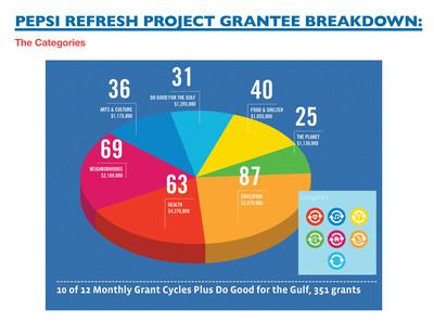 Pepsi Refresh Project has directed over $14.6 million to fund 152 grants in U.S.  (PRNewsFoto/Pepsi)