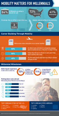 New survey finds Millennials are willing to relocate for a job and see mobility as essential for career advancement.