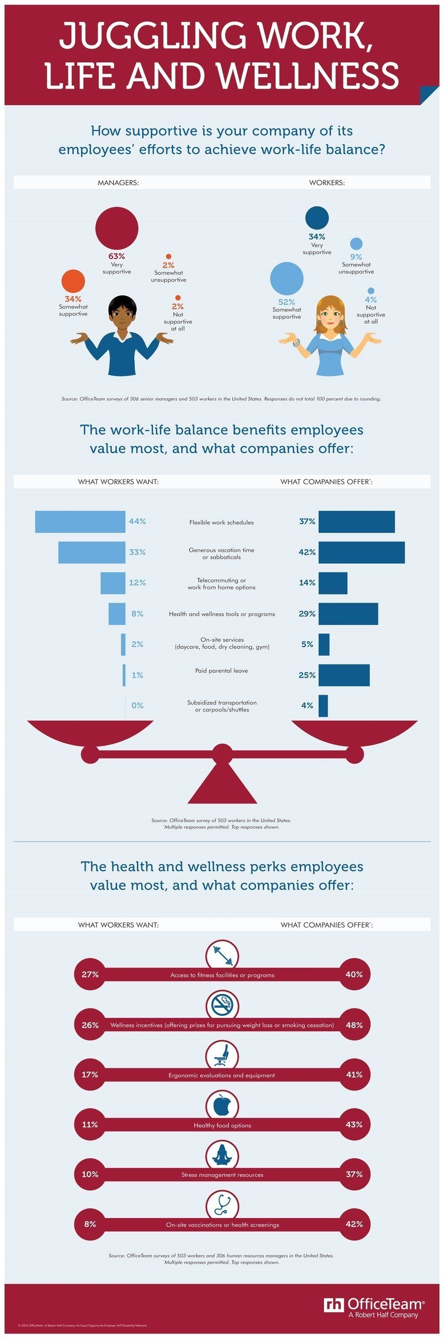 More than 6 in 10 senior managers (63%) said their company is very supportive of its employees' efforts to achieve work-life balance, yet only 34% of staff agree. Also highlighted are the work-life balance and health & wellness perks employees value most, and what companies offer.