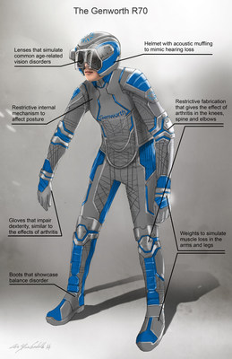 Artist rendering of the Genworth R70, a first of its kind, state-of-the-art age simulation suit that was unveiled Thursday, Nov. 20, 2014, at the Social Innovation Summit in Silicon Valley, California.  Genworth created the suit to help raise awareness about the need for long term care planning and educate the public on the physical effects associated with aging. The Genworth R70 provides consumers with a powerful experience, allowing them to understand and empathize with what it feels like to grow old.