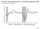 Leading Economic Indicator Begins to Heat Up: Pace of Expansion Accelerating At A Rate Not Seen Since 1st Qtr. 2011