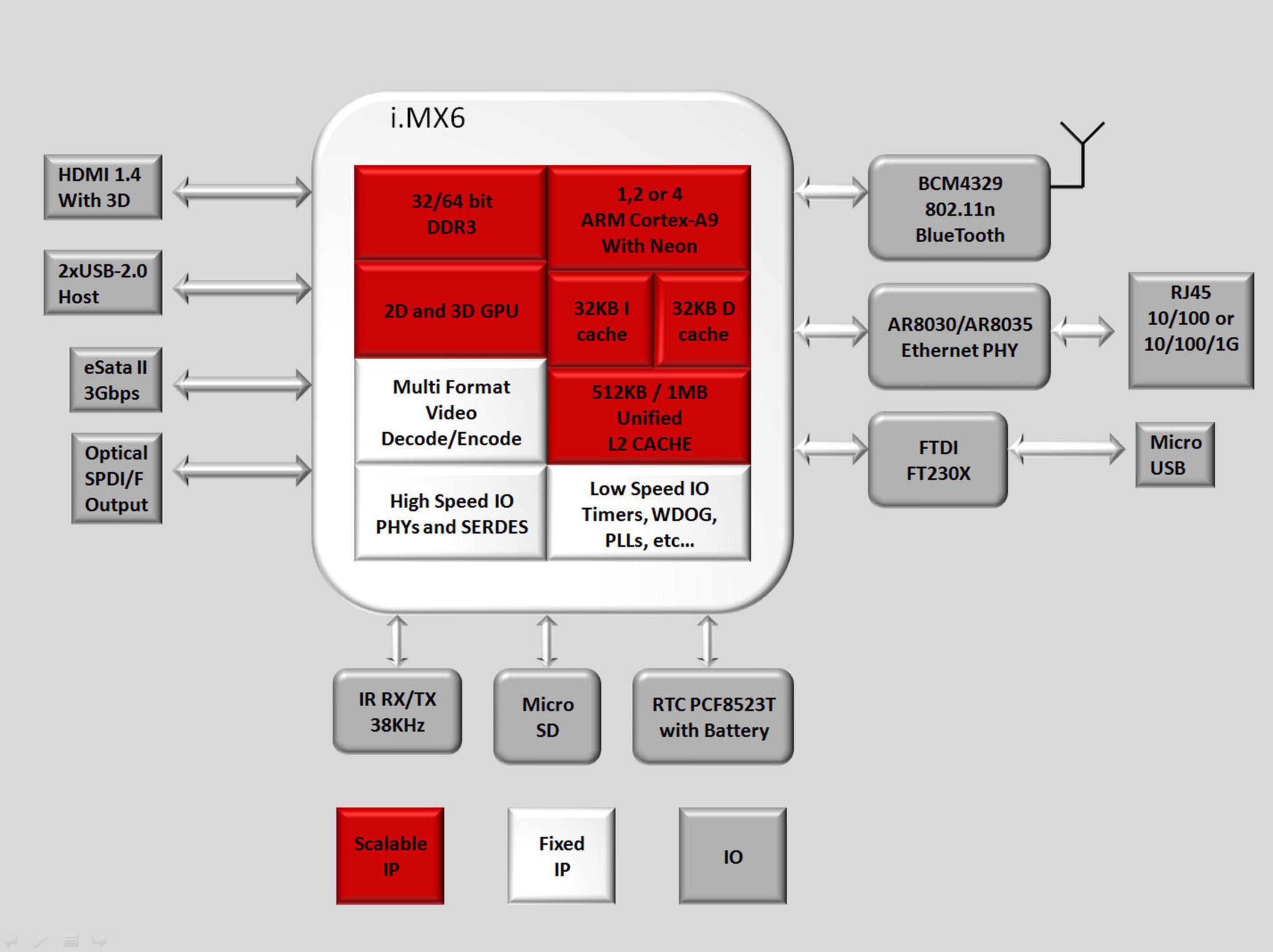 CuBox-i Block Diagram.  (PRNewsFoto/SolidRun Ltd.)