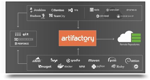 Artifactory gives a DevOps team the tools to efficiently manage the continual flow of code from each developerâeuro(TM)s machine to the organizationâeuro(TM)s production environment. Bridging the gap between the development teamsâeuro(TM) desktops and the organizationâeuro(TM)s servers, load balancers and databases (PRNewsFoto/JFrog)