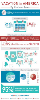 America's time off habits, or lack thereof, have resulted in a record-setting waste of 658 million vacation days. More than half of American workers (55%) left vacation time unused in 2015 and forfeited a total of 222 million days. In this infographic, Project: Time Off demonstrates the trend of work martyrdom and the recent phenomenon of Americans skipping vacation.