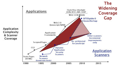 The Widening Coverage Gap of Application Scanners.  (PRNewsFoto/NT OBJECTives)