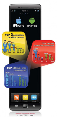 Mobile Health Applications: 2012 Study. Copyright Verasoni Worldwide.  (PRNewsFoto/Verasoni Worldwide)