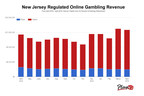 New Jersey Regulated Online Gambling Revenue