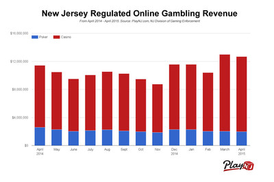 New jersey online gambling tax rate