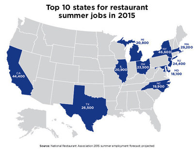 Restaurants are expected to add 522,000 jobs this summer season, according to National Restaurant Association projections released today. The projected 2015 gain would represent the third consecutive year in which restaurants add at least 500,000 jobs during the summer season.