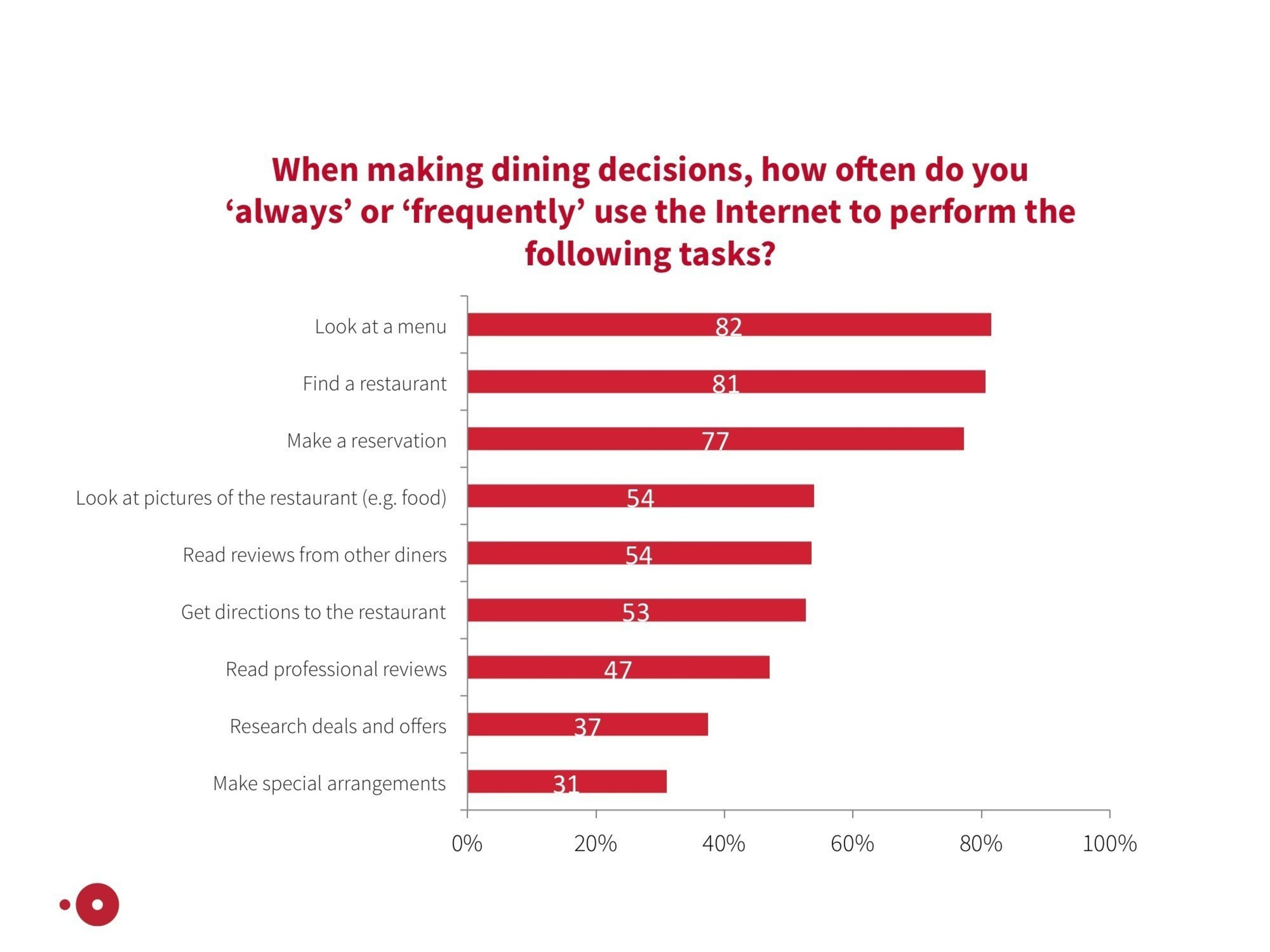 OpenTable Research Reveals What Canadian Diners Actually Want from Technology