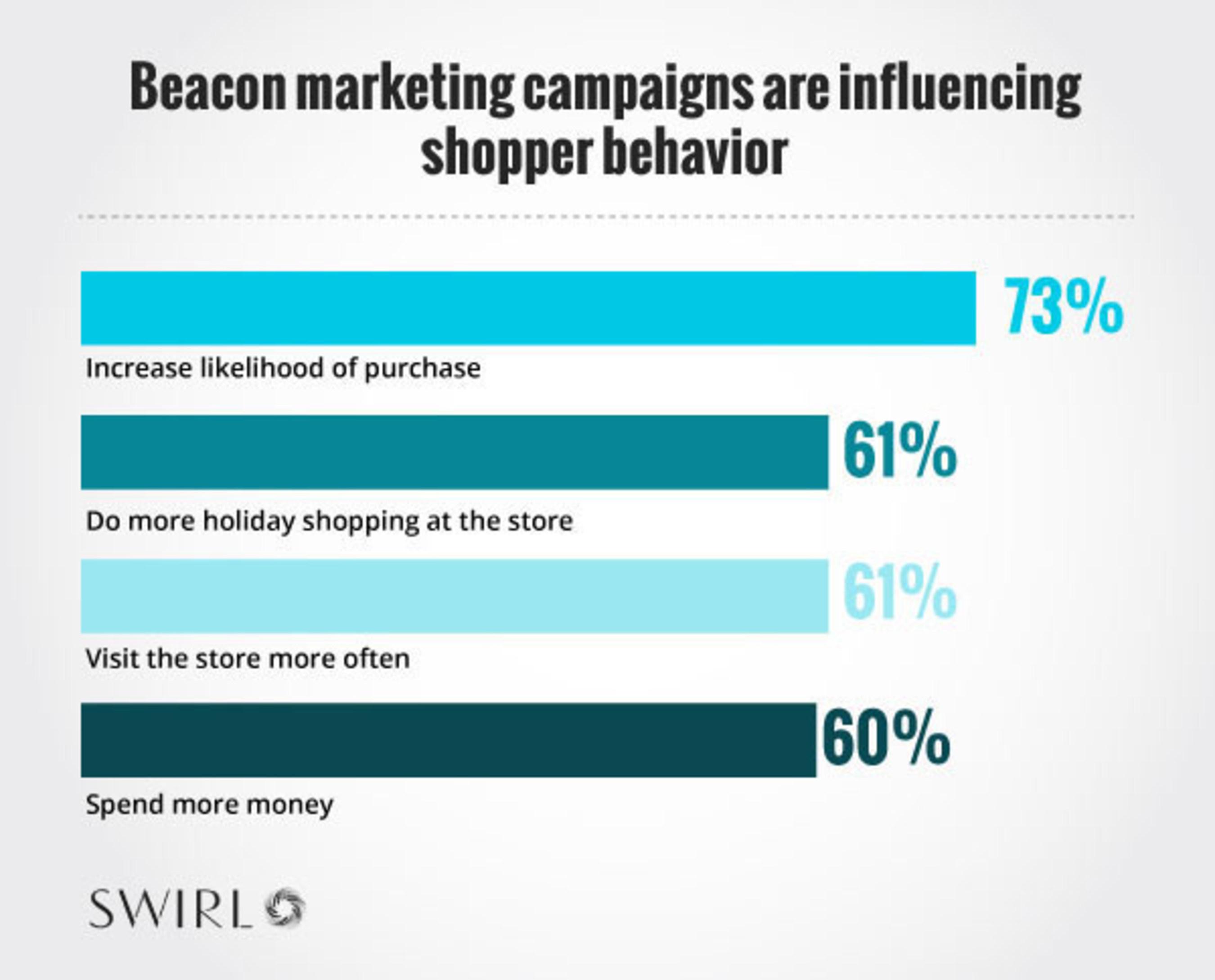 Beacon marketing campaigns are influencing shopper behavior