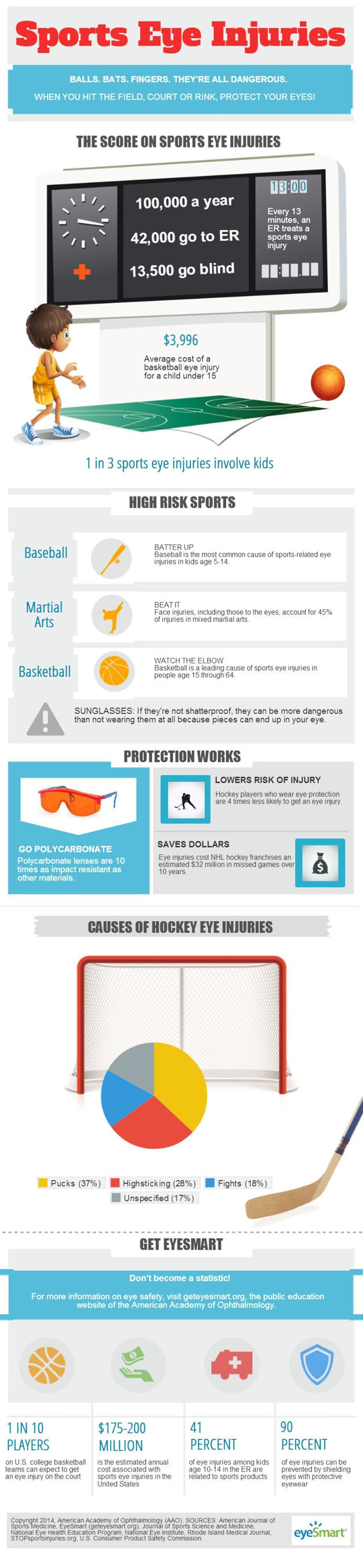 Of the 100,000 eye injuries resulting from sports each year, an estimated 42,000 people are treated in the ...