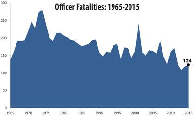 2015 Law Enforcement Fatalities