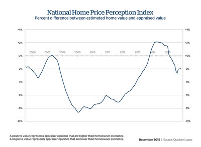 Appraised Values Remain Slightly Lower Than Homeowner Expectations, According to Quicken Loans Study