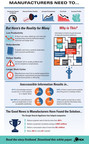 A mere one in seven new product initiatives launch successfully according to Booz Allen Hamilton. This infographic from Onix makes it clear that product development inefficiencies are impeding and disrupting manufacturers' success. View the infographic now to learn about the research and development, engineering and supply chain challenges. You'll also discover how manufacturing peers just like you are overcoming them.