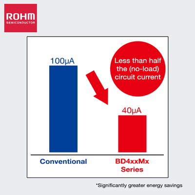 ROHM Semiconductor's BD4xxMx series utilizes state-of-the-art power system 0.35um BiC-DMOS processes and takes advantage of ROHM's renowned analog design technology to achieve less than half the no-load current consumption of standard products, contributing to significant energy savings. (PRNewsFoto/ROHM Semiconductor)