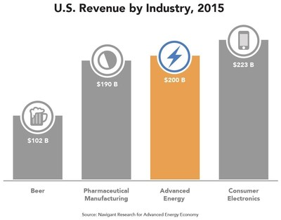 At $200 billion in revenue, the U.S. advanced energy market is more than double the nation's beer market, larger than pharmaceutical manufacturing, and close to wholesale consumer electronics.