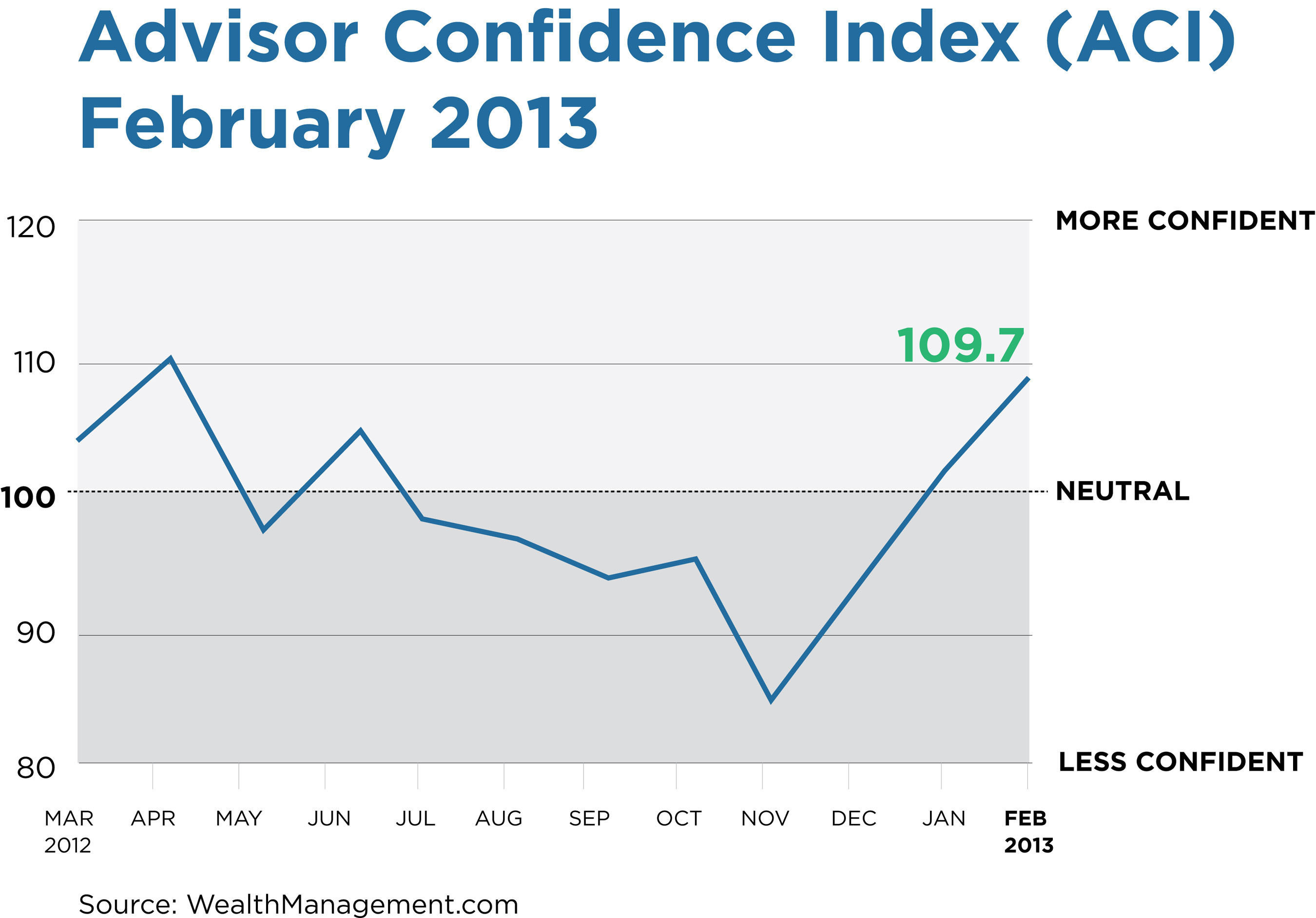 February 2013 Advisor Confidence Index from Penton's Wealthmanagement.com.  (PRNewsFoto/Penton)