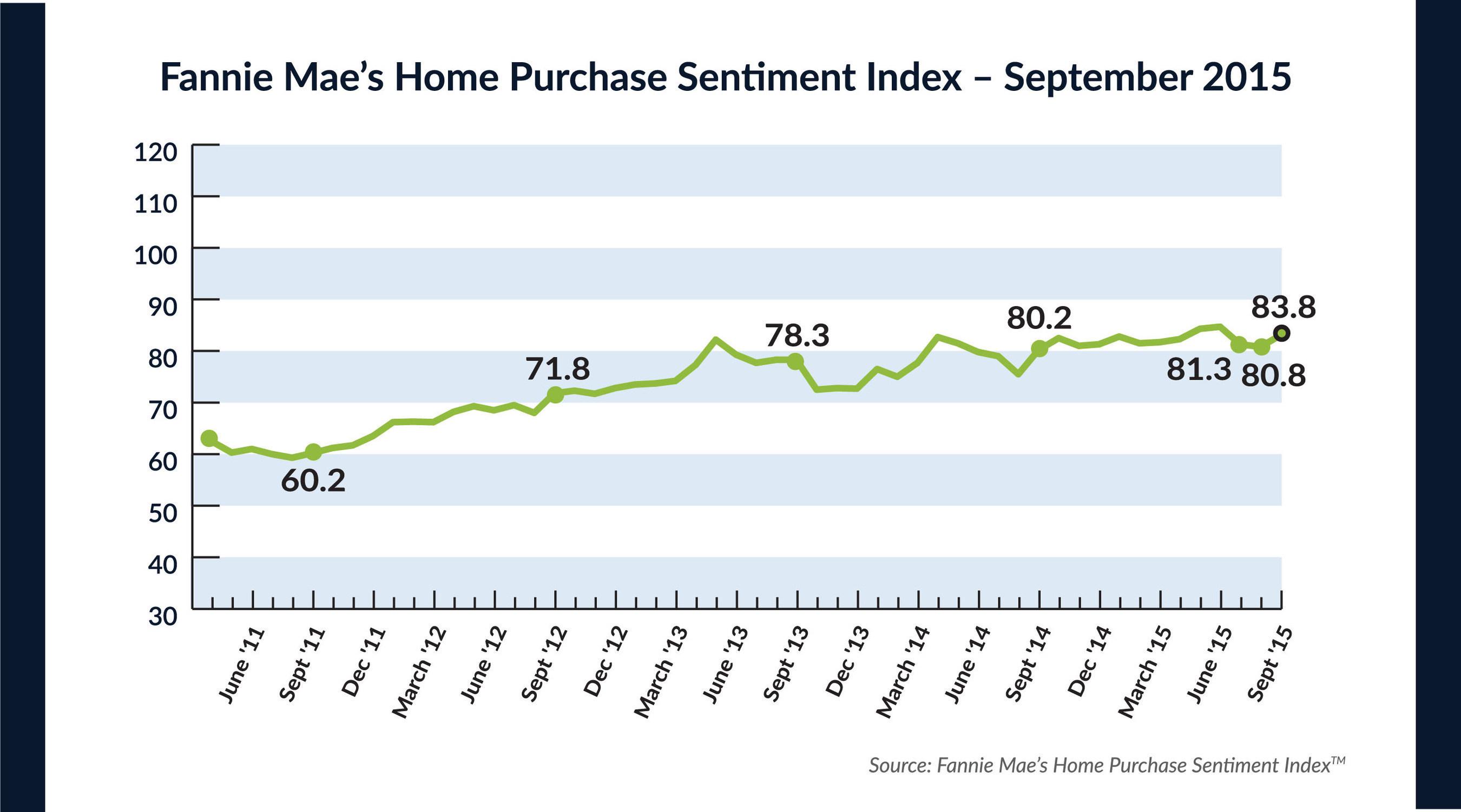 HPSI Increases to 83.8 - Upward Grind Resumes, Bringing the Housing Indicator Back Near Its Peak Level