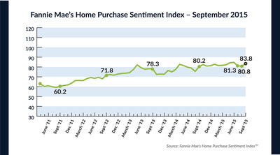 Fannie Mae Home Purchase Sentiment Index - September 2015