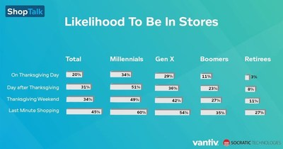 Vantiv ShopTalk shows Millennials will dominate shopping in stores over the holidays, with one out of two hitting the malls on Black Friday.