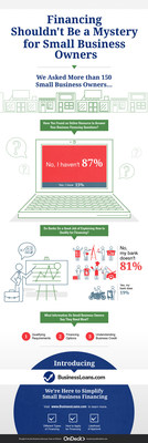 The infographic shows the results of OnDeck's latest Main Street Pulse Report.