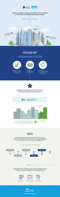 Bentall Kennedy Named 2016 ENERGY STAR Partner of the Year - Sustained Excellence Award (Infographic)