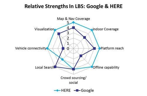 Relative Strengths in LBS: Google & HERE (PRNewsFoto/Strategy Analytics)