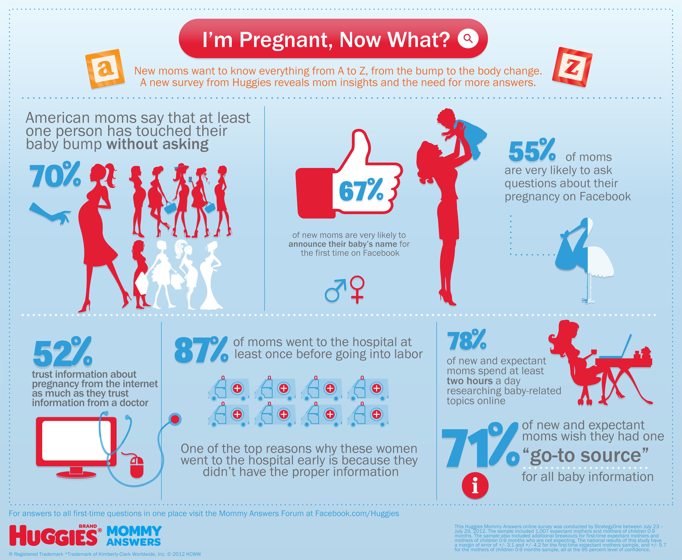 "71% of New and Expectant Moms Wish They Had One ""Go-To Source"" for All Baby Information. I'm Pregnant, Now What?  (PRNewsFoto/Huggies)"