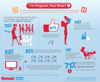 """71% of New and Expectant Moms Wish They Had One """"Go-To Source"""" for All Baby Information. I'm Pregnant, Now What?  (PRNewsFoto/Huggies)"""