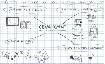 New CEVA-XM4 imaging and vision IP takes embedded vision one step closer to human vision, enabling: Real-time 3D depth map and point cloud generation, deep learning and neural network algorithms for object recognition and context awareness, computational photography for image enhancement including zoom, image stabilization, noise reduction and improved low-light capabilities. Target applications include smartphones, tablets, automotive safety and infotainment, robotics, security and surveillance, augmented reality, drones, and signage. For more information visit www.ceva-dsp.com/XM4