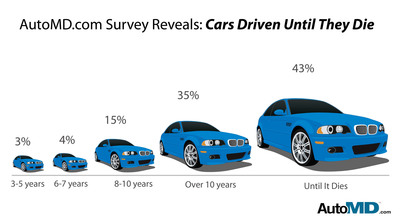 AutoMD.com Survey: 93% say vehicle life should be 8 years (or until it dies).  (PRNewsFoto/AutoMD.com)