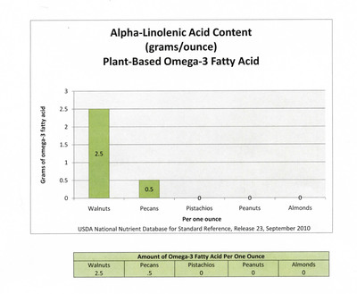 Alpha-Linolenic Acid Content (grams/ounce) Plant-Based Omega-3 Fatty Acid.  (PRNewsFoto/California Walnut Commission)