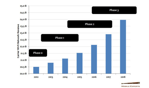 Carrier Wi-Fi Network Revenue Chart.  (PRNewsFoto/Mobile Experts LLC)
