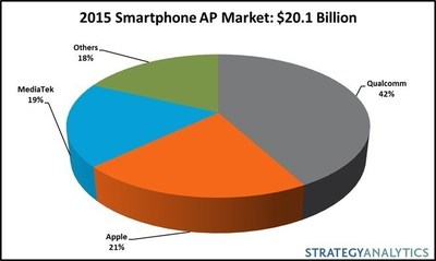 Strategy Analytics: Smartphone Apps Processor Revenue Declined 4 Percent in 2015 to Reach $20.1