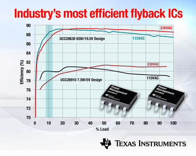 Industry most efficient flyback ICs.  (PRNewsFoto/Texas Instruments)