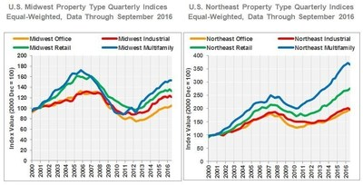 U.S. Midwest Property Type Quarterly Indices: Equal-Weighted, Data Through September 2016; U.S. Northeast Property Type Quarterly Indices: Equal-Weighted, Data Through September 2016
