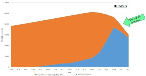 """Volume of conventional and 48V mild hybrid cars 2015-2031. Source: IDTechEx Research report, """"Future Powertrains 2016-2036"""" (www.IDTechEx.com/powertrains). (PRNewsFoto/IDTechEx Research)"""