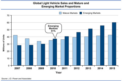 Global Light Vehicle Sales and Emerging Market Proportions. Source: J.D. Power and Associates.  (PRNewsFoto/J.D. Power and Associates)