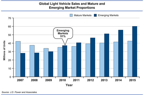 Global Light Vehicle Sales and Emerging Market Proportions. Source: J.D. Power and Associates.  ...