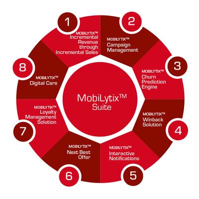 MobiLytix[TM] Suite