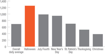 Highway Loss Data Institute: Average daily vandalism claims, 2008-12.  (PRNewsFoto/Highway Loss Data Institute)